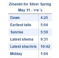 See Local Zmanim